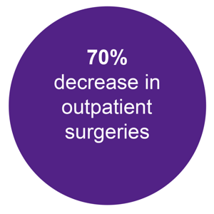 70% decrease in outpatient surgeries